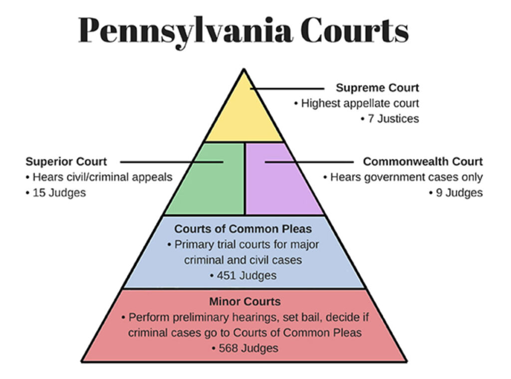 Structure of Pennsylvania Court system